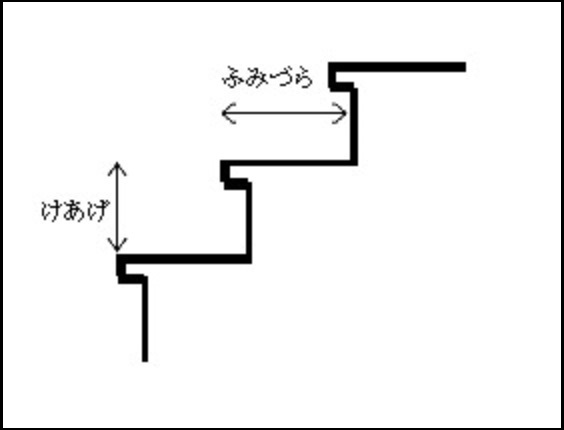 改修建築用語 蹴上げ・踏面
