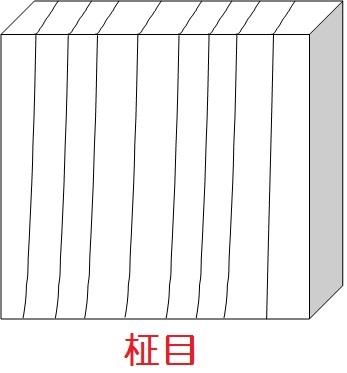 リフォーム改修用語 柾目